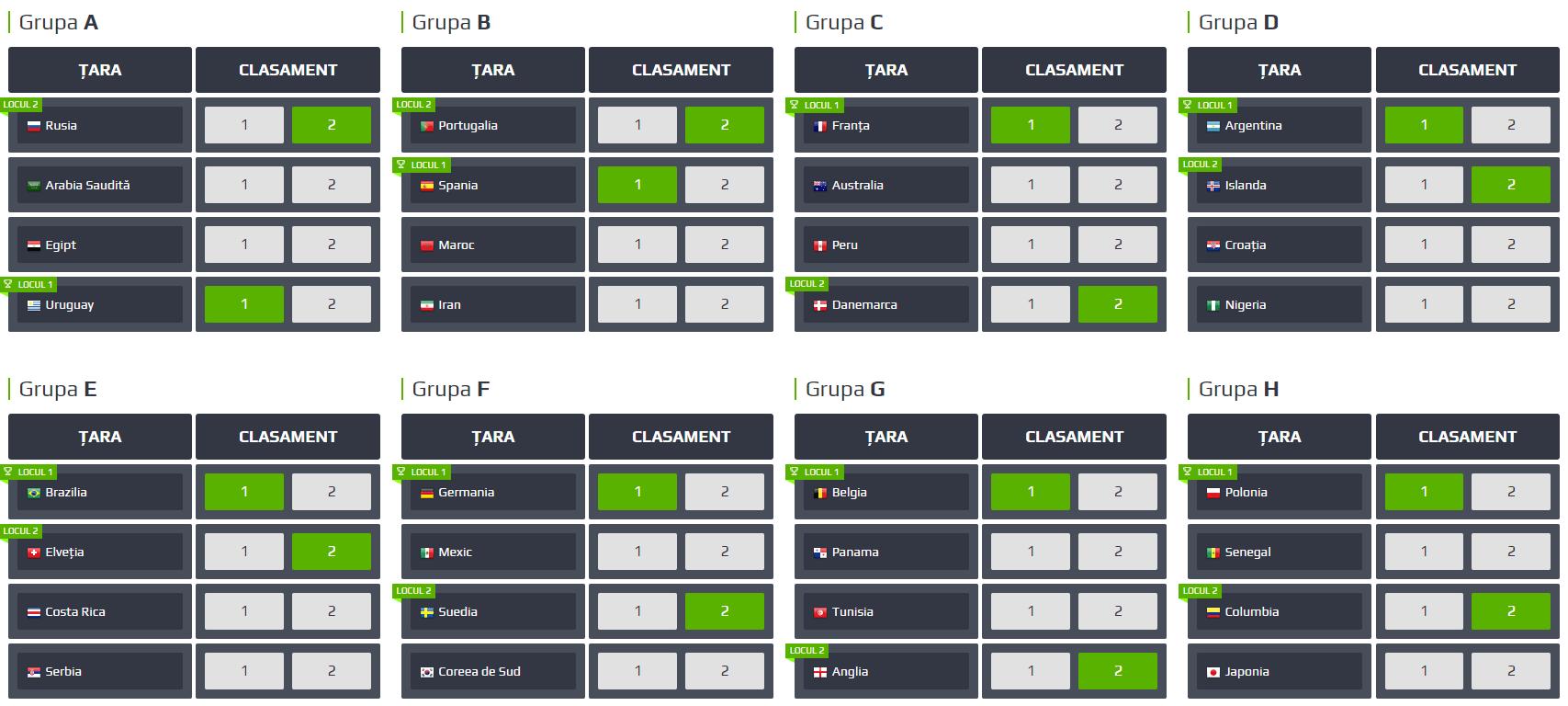 cupa mondiala - predictie grupe