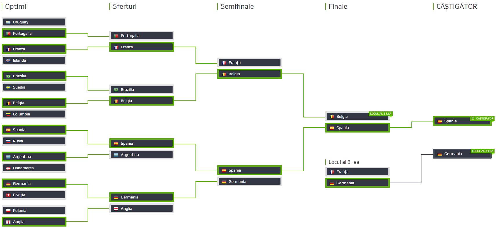 cupa mondiala - predictie play-off